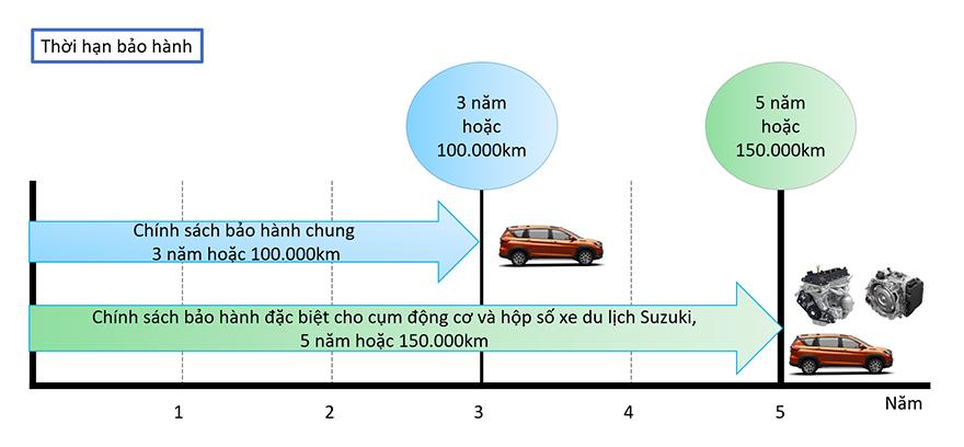 tang-thoi-han-bao-hanh-dong-co-hop-so-new-ertiga-ciaz-xl7-new-swift-4